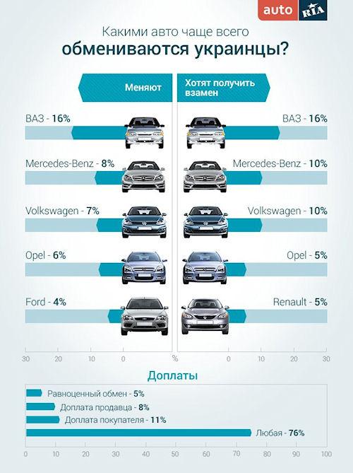 Украинцы вместо продажи обменивают свои автомобили