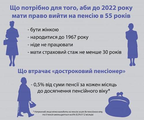 Кто сможет выйти на пенсию в 55 лет?