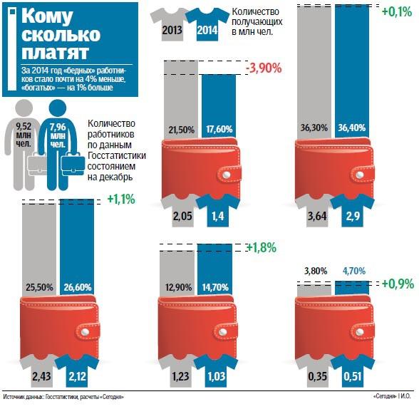 Украинцы стали зарабатывать больше, а купить могут все меньше (инфографика)