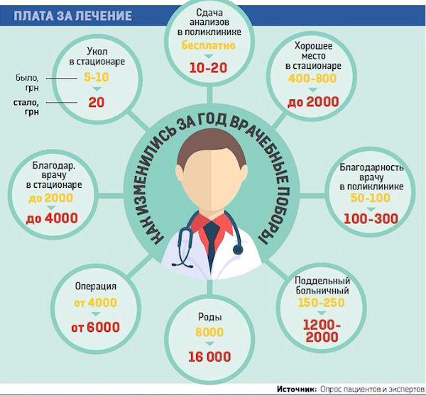 Взятки в столичных больницах за год выросли в несколько раз (инфографика)