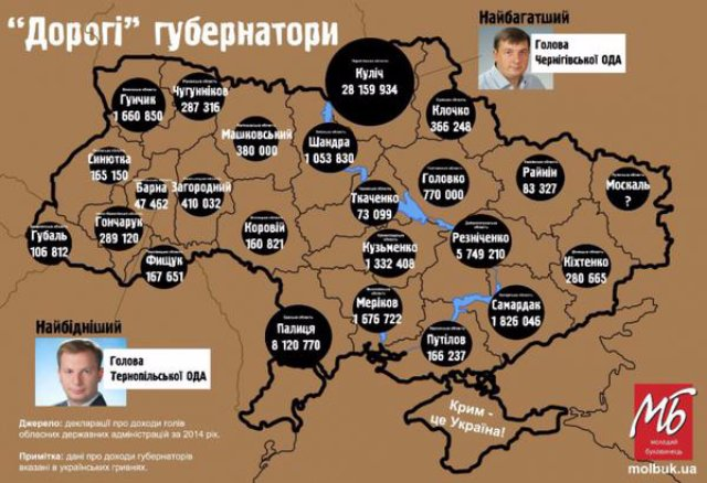 Самым богатым губернатором стал глава Черниговской ОГА (инфографика)