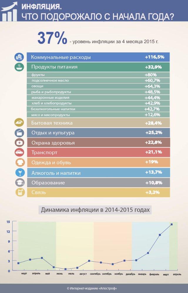 Что еще ударит по кошельку украинцев (инфографика)