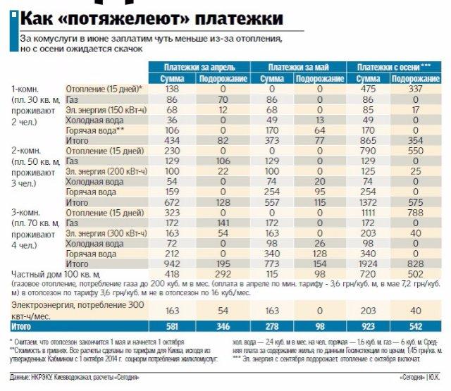 Тарифы на коммуналку: Как «потяжелеют» платежки с мая, июня, и с осени (инфографика)