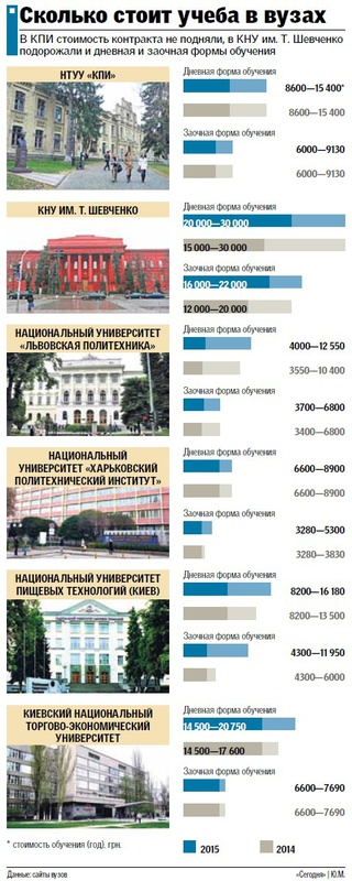 Главные вузы страны озвучили новые цены на учебу (инфографика)