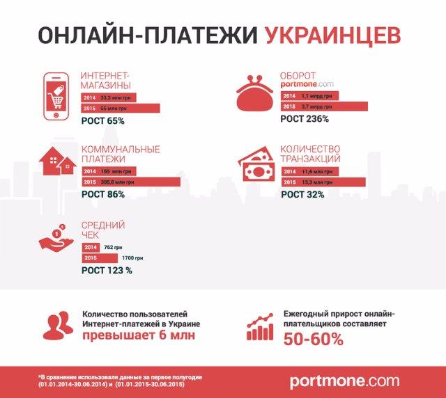 Сколько денег украинцы тратят через интернет и на что (инфографика)