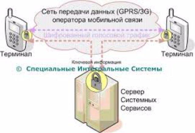 В Україні через тиждень запускають захищений мобільний зв'язок