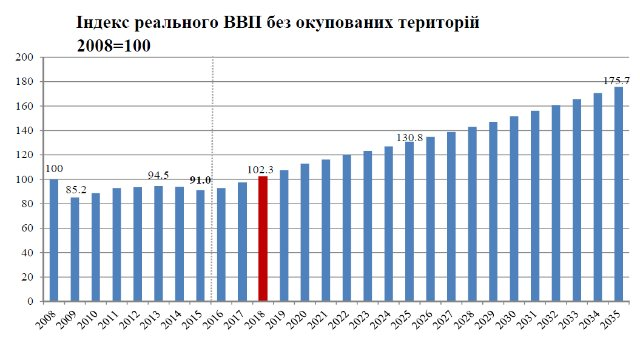 Экономика Украины скоро выйдет на докризисный уровень — эксперты