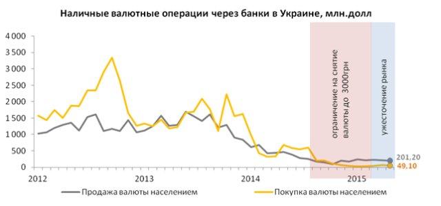 У населения снижается гривневый ресурс для покупок иностранной валюты, — эксперт