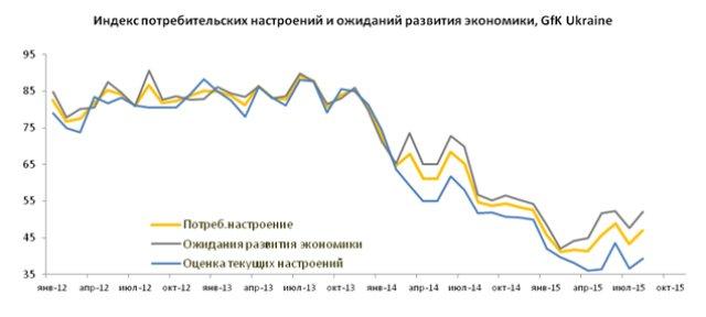 Потребительская уверенность украинцев будет восстанавливаться, — эксперт