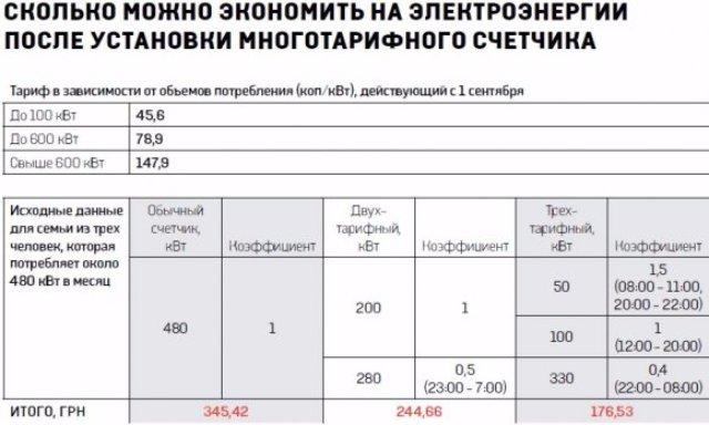 Как украинцам платить за электричество в два раза меньше