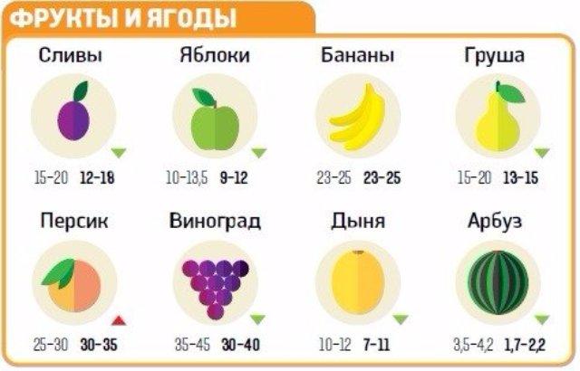 Какие продукты подешевеют в Украине уже в этом месяце