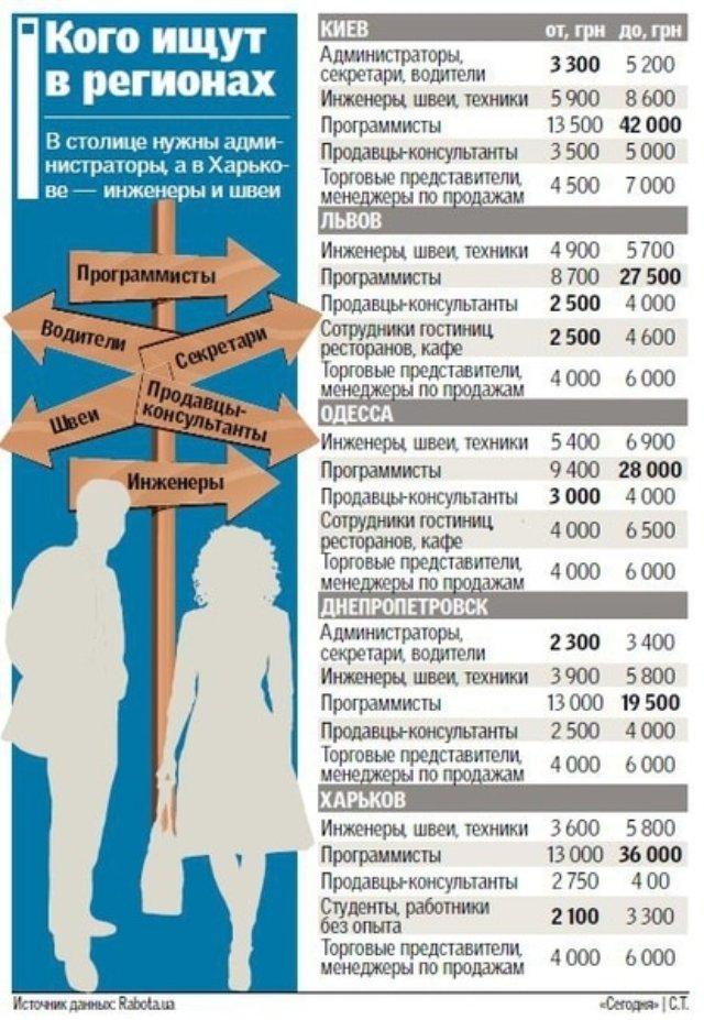 Какие специальности будут востребованы осенью (инфографика)
