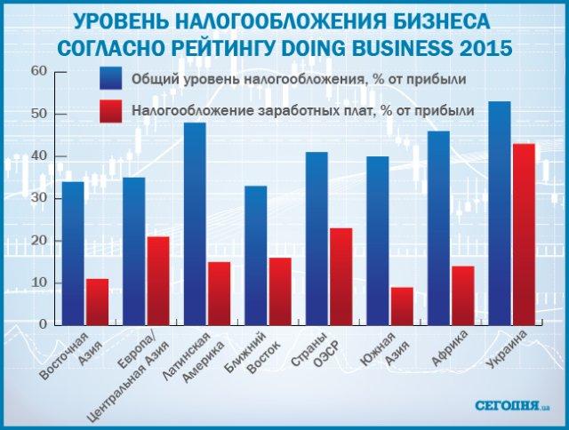 Украина стала одним из лидеров по уровню налогов с зарплаты: инфографика