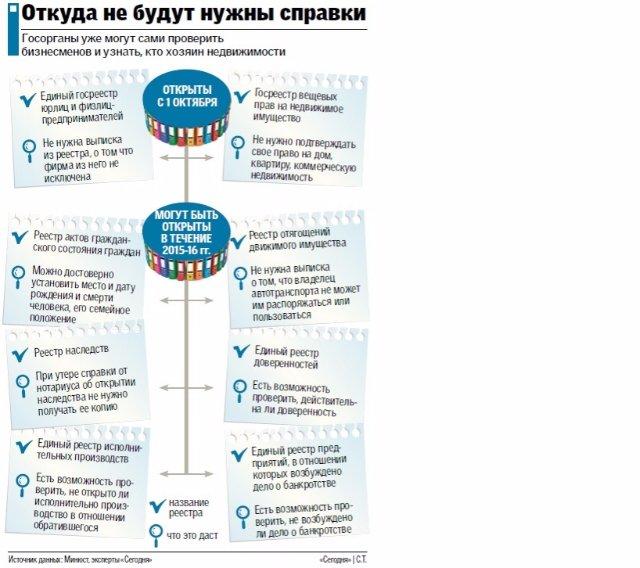 «Справочная революция»: Куда теперь не надо бегать за бумажками (инфографика)