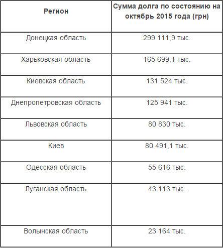 Зарплаты не будет: заводы и предприятия задолжали украинцам миллиарды гривен