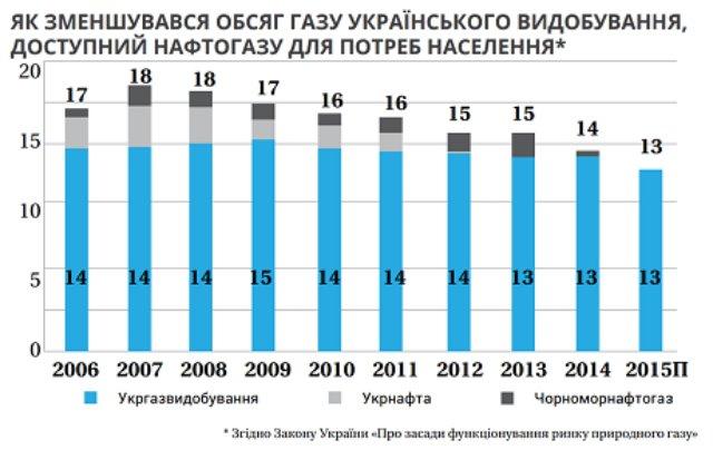 Дешевого газа не будет: 15 печальных отрезвляющих фактов о газе (ИНФОГРАФИКА)