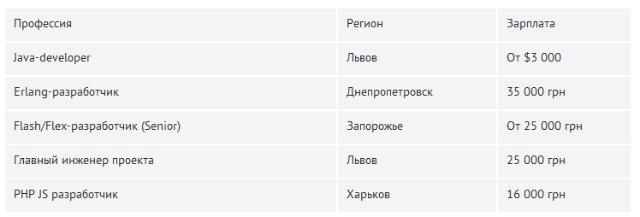 Сколько готовы платить программистам в Киеве и регионах: Данные за сентябрь