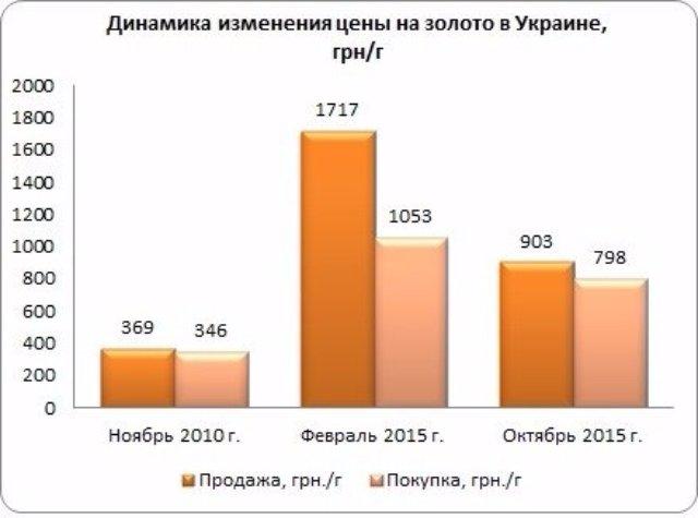 На руках украинцев находится более 10 тонн золота