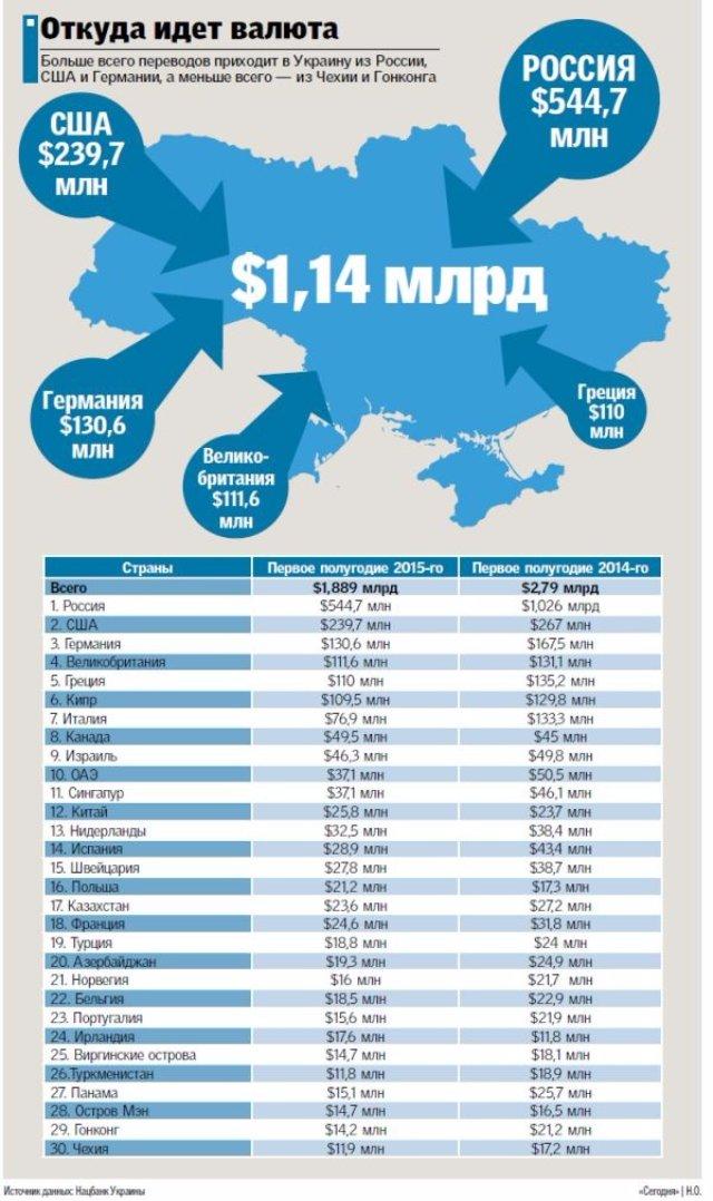 Сколько и откуда? Заробитчане отправляют в Украину все меньше валюты (инфографика)