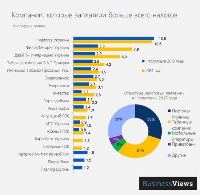Названы крупнейшие налогоплательщики страны: инфографика