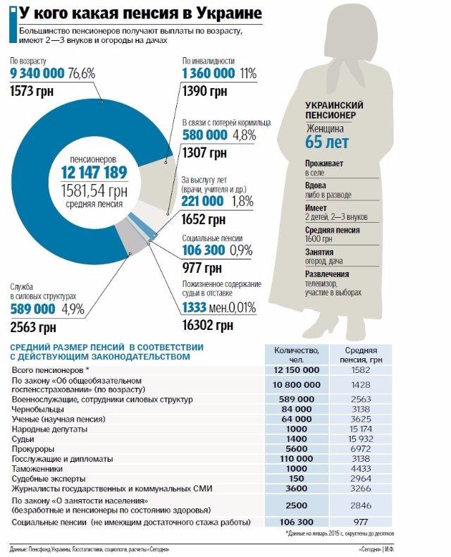 Пенсии в Украине: От судьи или депутата до среднестатистического гражданина (инфографика)