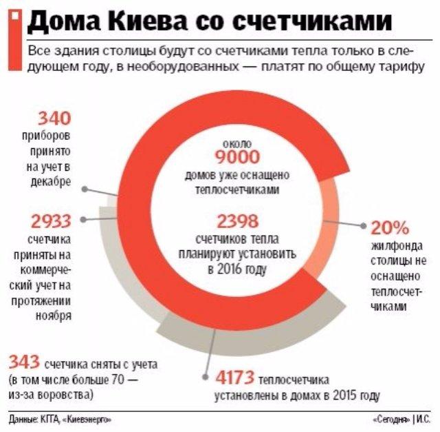 Расплата за тепло: Почему счета в этом месяце шокировали украинцев (инфографика)