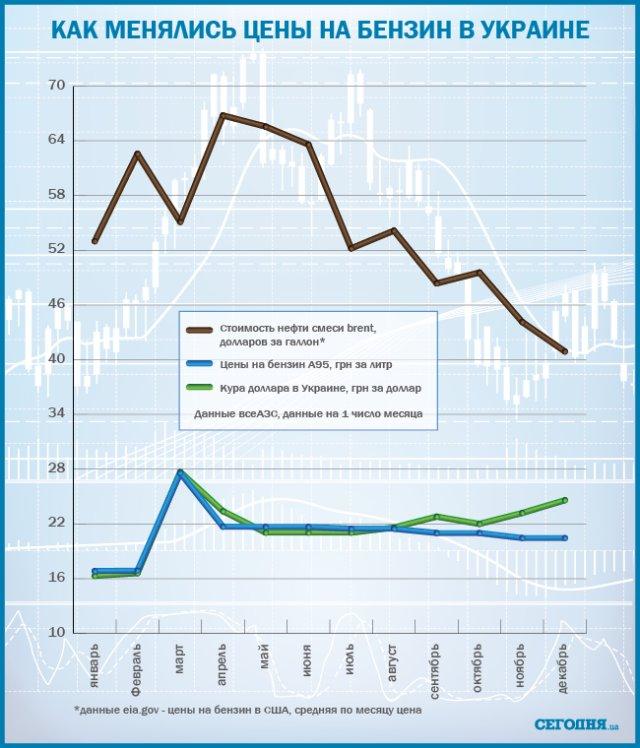 Обвал цены на нефть: чего ждать украинцам и кто пострадает больше всех