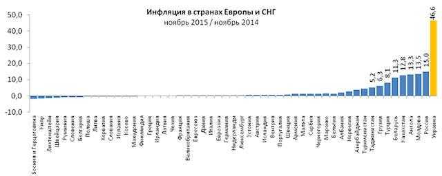 «Лучшие» среди стран Европы и СНГ: Аналитики разложили по полочкам инфляцию в Украине (инфографика)