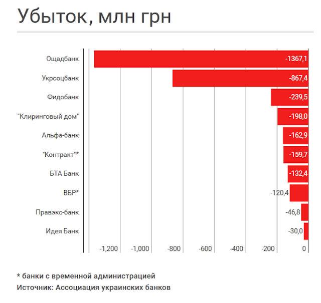 10 самых убыточных банков в Украине