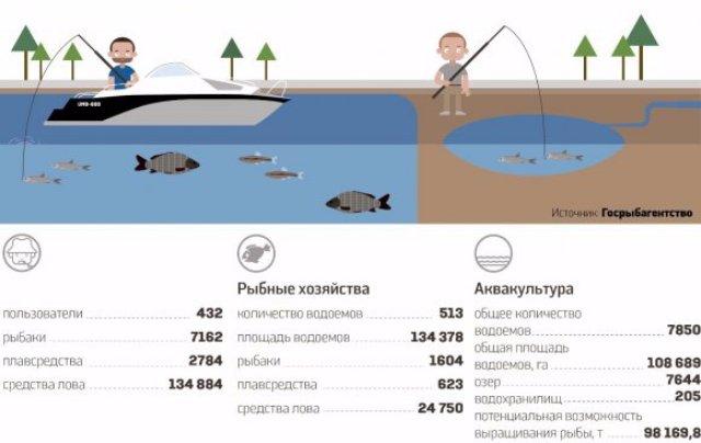 С 2016 года в Украине станет проще рыбачить (инфографика)