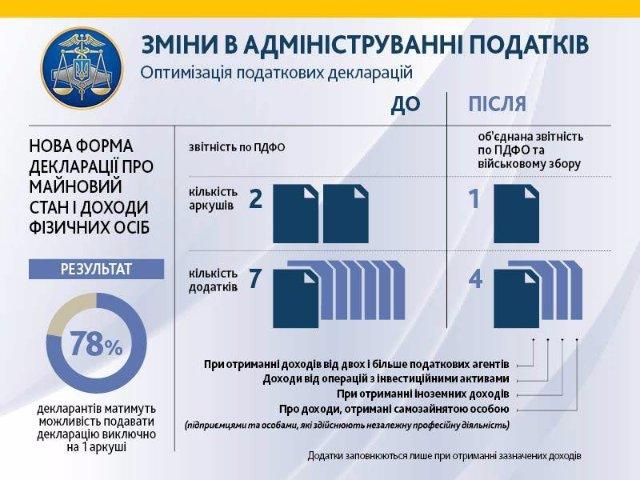 Украинцы будут отчитываться перед Налоговой по-новому (инфографика)