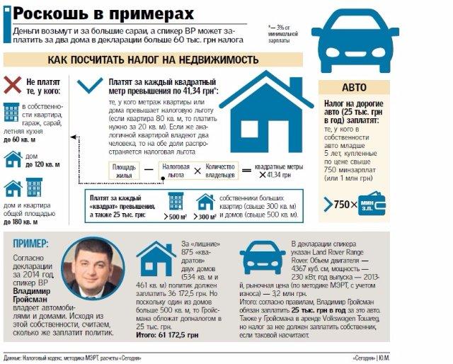 Богатые тоже платят? За большой дом или дорогой автомобиль придется отдавать по 25 тысяч гривен