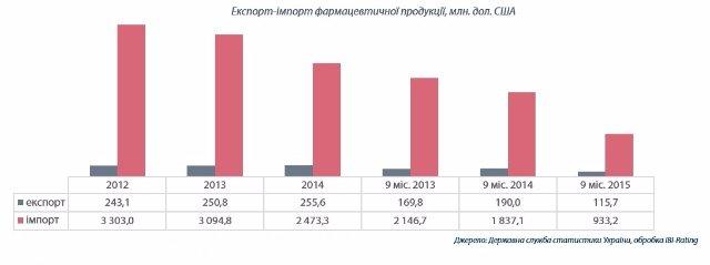 Девальвация ударила по рынку лекарств в Украине: Что изменилось (инфографика)
