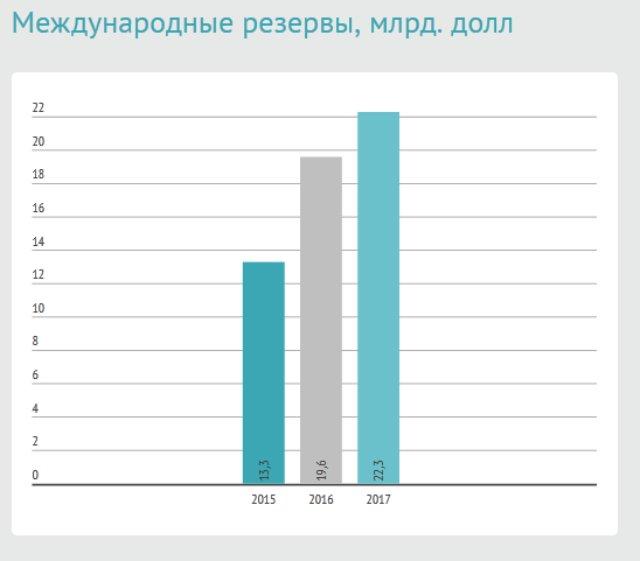 У Гонтаревой предоставили прогноз по экономике Украины (инфографика)