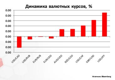 Прогноз курса доллара на вторую половину недели – противоречивый рост, снижение рубля