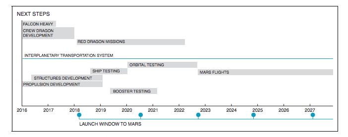Илон Маск опубликовал детальный план освоения Марса