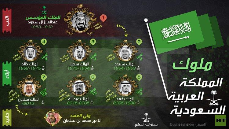 Новый будущий король Саудии – кто он?