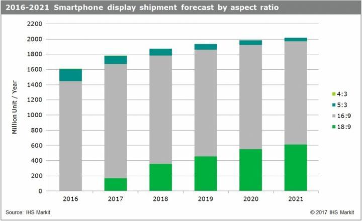 Поставкам мобильных дисплеев формата 18:9 предсказали рост в 3,5 раза (инфографика)