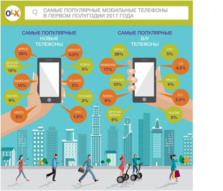Украинцы стали чаще покупать б/у смартфоны (инфографика)