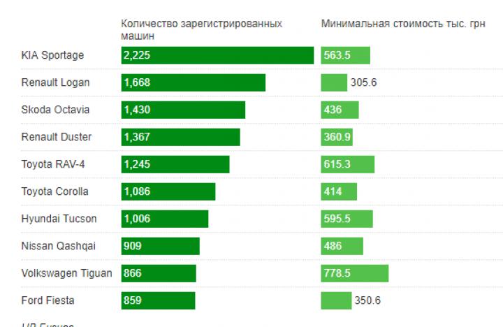Во сколько украинцам обойдутся самые популярные авто (инфографика)