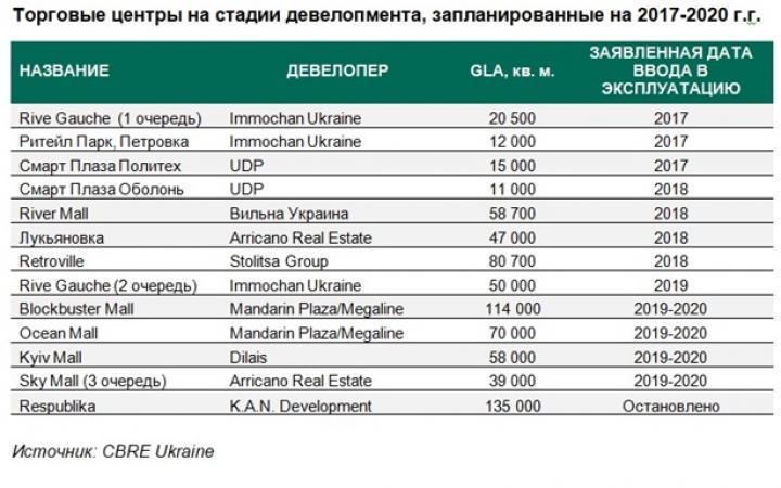 Какие торговые центры откроются в Украине в ближайшее время (таблица)