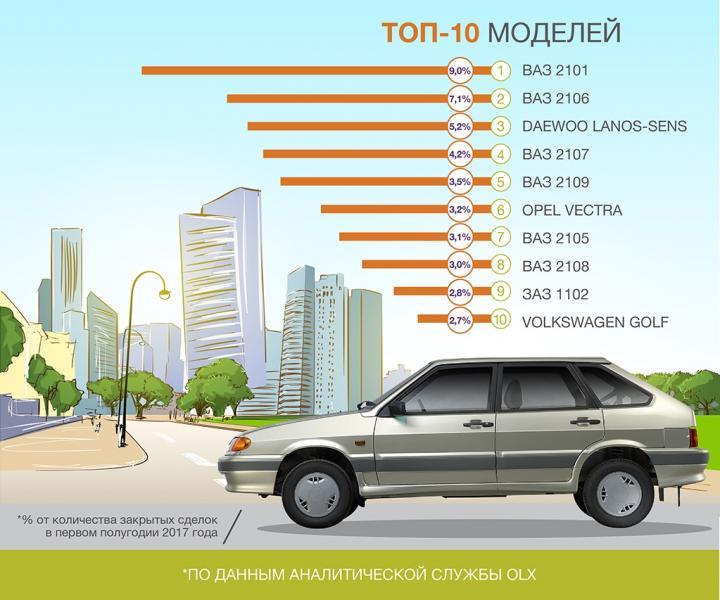 Украинцы пересаживаются на Lanos и ВАЗы (инфографика)