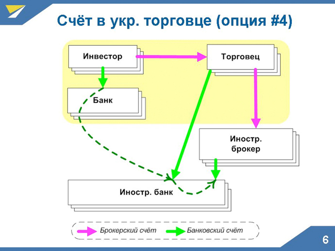 Как стать акционером Applе или Facebook: украинцам дали доступ