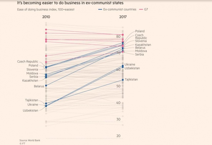 Украина достигла прогресса в легкости ведения бизнеса – FT (инфографика)