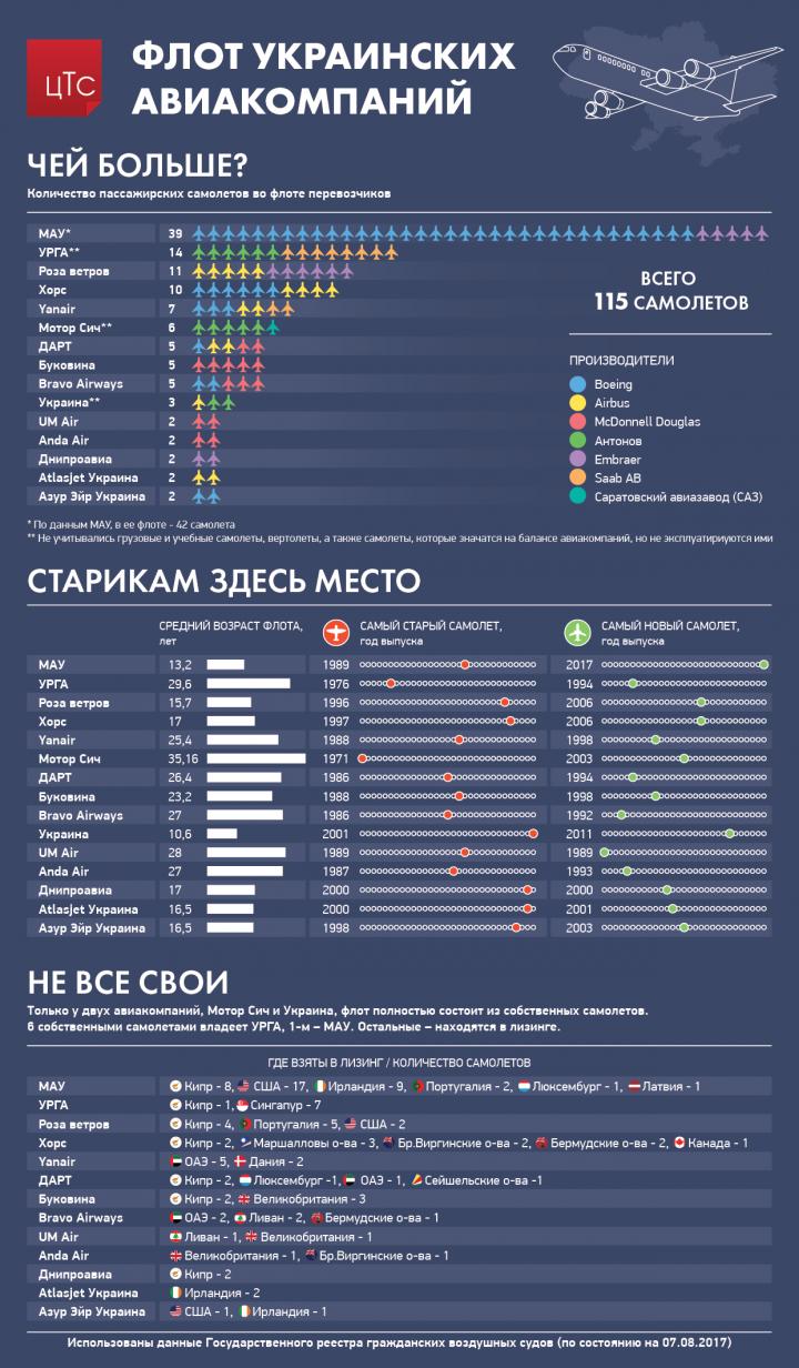 Флот украинских авиакомпаний: сколько самолетов и каков их возраст (инфографика)