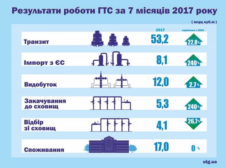 Транзит российского газа на территории Украины достиг рекорда за 6 лет (инфографика)