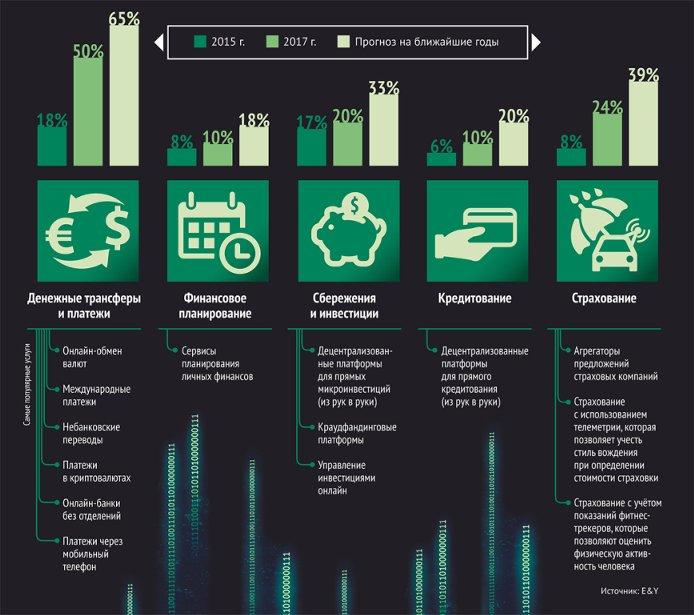 Деньги в цифрах. Как цифровая революция изменила рынок финансовых услуг
