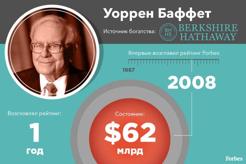 Пятеро лучших: лидеры глобального списка Forbes за последние 30 лет (инфографика)