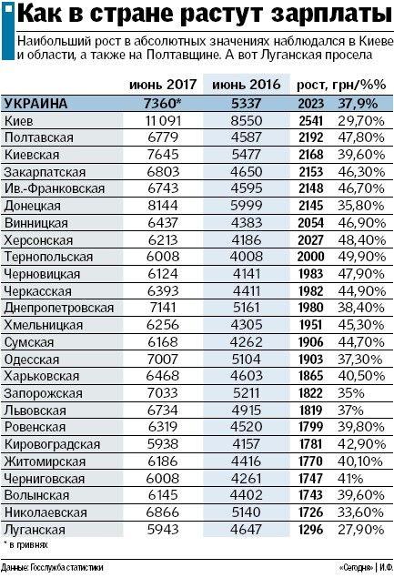В Украине продолжается рост зарплат: где и в какой отрасли можно заработать больше (инфографика)