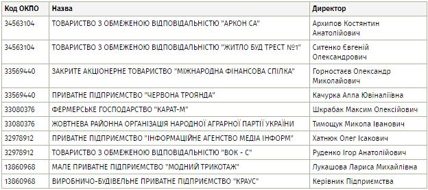 Три угрозы для украинского бизнеса, которые скрывает в себе Единый госреестр
